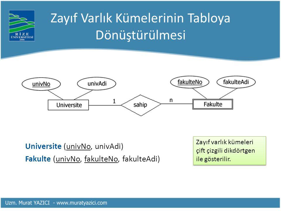 Zayıf Varlık Kümelerinin Tabloya Dönüştürülmesi Universite (univNo, univAdi) Fakulte (univNo, fakulteNo, fakulteAdi) Zayıf varlık kümeleri çift çizgil