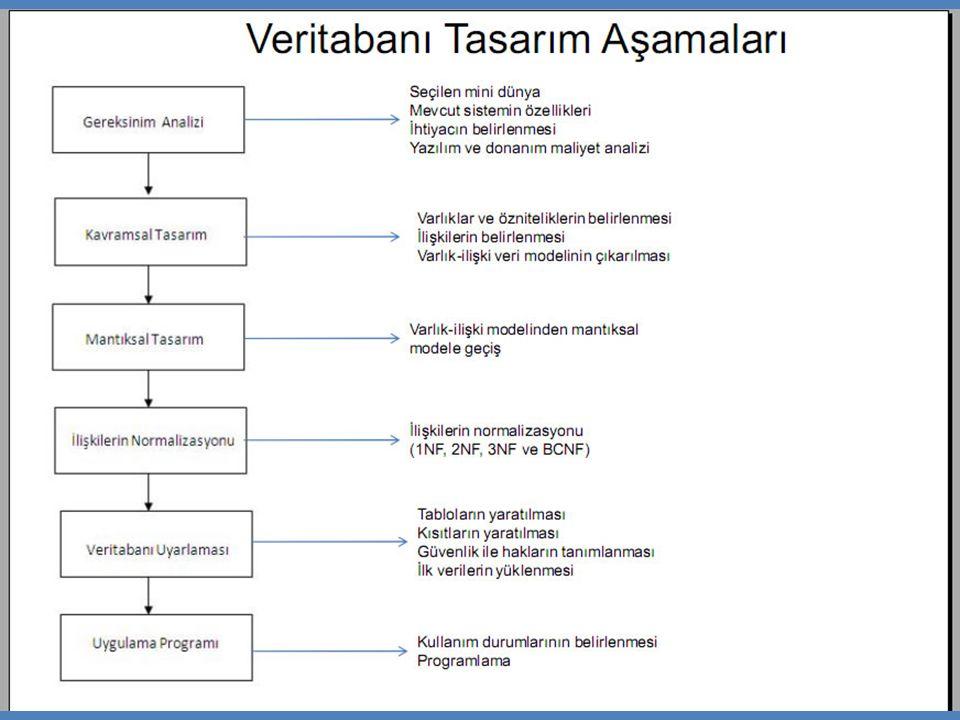 Varlık-İlişki Modeli Varlık-İlişki Modeli (Entity-Relationship Model) -Kavramsal tasarım, veritabanında tutulacak verilerin daha üst seviyede gösterilmesi için kullanılır.