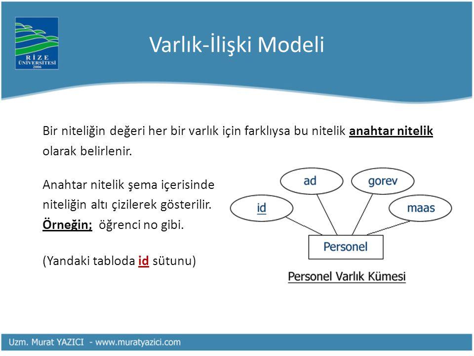Varlık-İlişki Modeli Bir niteliğin değeri her bir varlık için farklıysa bu nitelik anahtar nitelik olarak belirlenir. Anahtar nitelik şema içerisinde