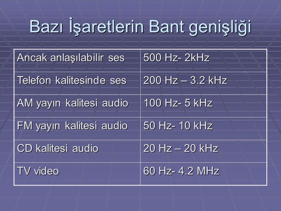 Bazı İşaretlerin Bant genişliği Ancak anlaşılabilir ses 500 Hz- 2kHz Telefon kalitesinde ses 200 Hz – 3.2 kHz AM yayın kalitesi audio 100 Hz- 5 kHz FM