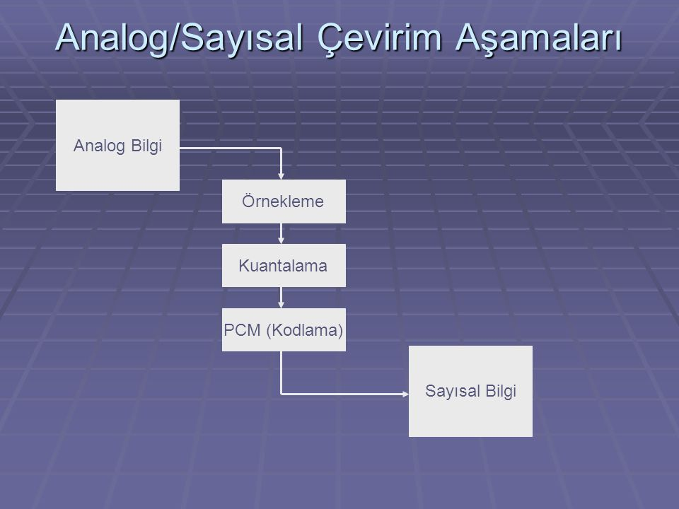 Analog/Sayısal Çevirim Aşamaları Analog Bilgi Örnekleme Kuantalama PCM (Kodlama) Sayısal Bilgi