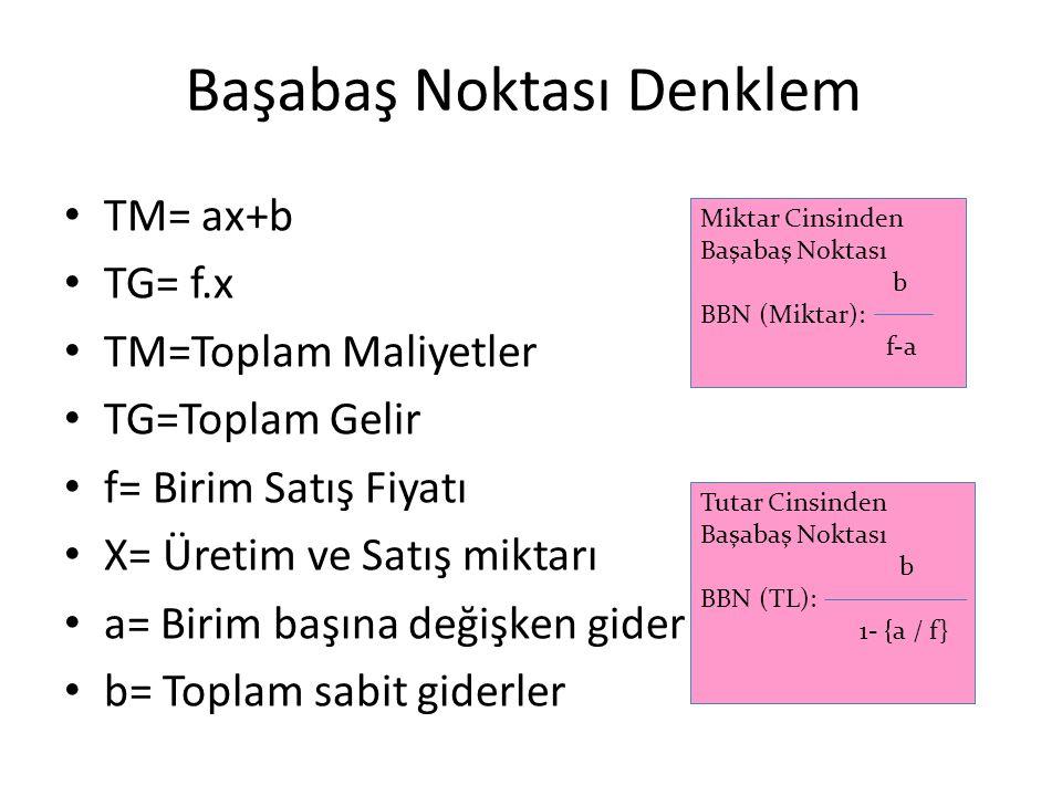 Başabaş Noktası Denklem TM= ax+b TG= f.x TM=Toplam Maliyetler TG=Toplam Gelir f= Birim Satış Fiyatı X= Üretim ve Satış miktarı a= Birim başına değişke