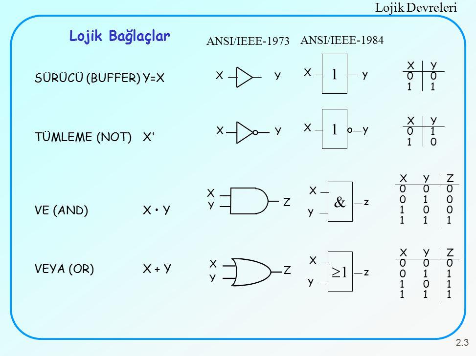 Lojik Devreleri 2.3 SÜRÜCÜ (BUFFER)Y=X TÜMLEME (NOT)X VE (AND)X Y VEYA (OR)X + Y Lojik Bağlaçlar XYZ000010100111XYZ000010100111 X Y Z & X z y XY0110XY0110 X Y 1 X y XYZ000011101111XYZ000011101111 X Y Z 11 X z y ANSI/IEEE-1973 ANSI/IEEE-1984 XY0011XY0011 X Y 1 X y