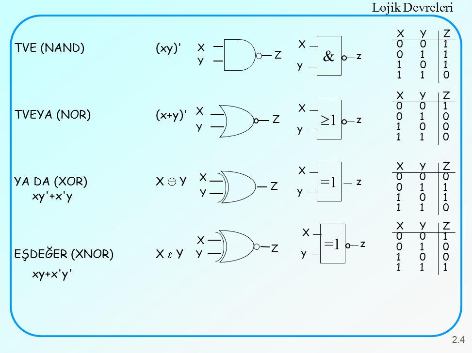 Lojik Devreleri 2.4 TVE (NAND)(xy) TVEYA (NOR)(x+y) YA DA (XOR)X  Y xy +x y EŞDEĞER (XNOR)X  Y xy+x y X Y Z XYZ001011101110XYZ001011101110 & X z y XYZ001010100110XYZ001010100110 Z X Y 11 X z y X Y Z XYZ000011101110XYZ000011101110 =1 X z y XYZ001010100111XYZ001010100111 Z X Y X z y