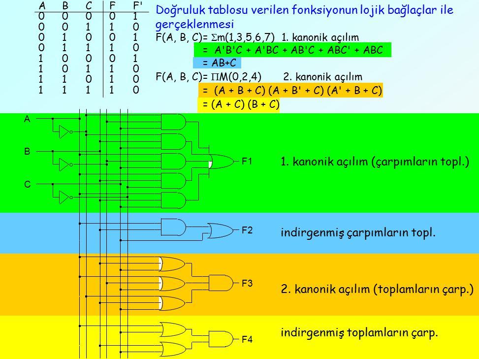 1. kanonik açılım (çarpımların topl.) indirgenmiş çarpımların topl. 2. kanonik açılım (toplamların çarp.) indirgenmiş toplamların çarp. ABCFF' 00001 0