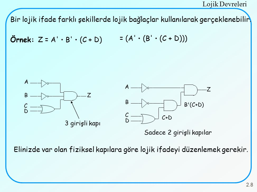 Lojik Devreleri 2.8 Bir lojik ifade farklı şekillerde lojik bağlaçlar kullanılarak gerçeklenebilir. Örnek: Z = A' B' (C + D) = (A' (B' (C + D))) 3 gir