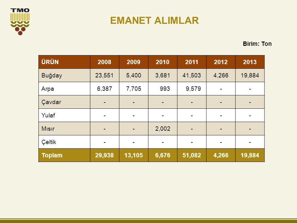 EMANET ALIMLAR ÜRÜN200820092010201120122013 Buğday23,5515,4003,68141,5034,26619,884 Arpa6,3877,705 993 9,579-- Çavdar------ Yulaf------ Mısır--2,002--