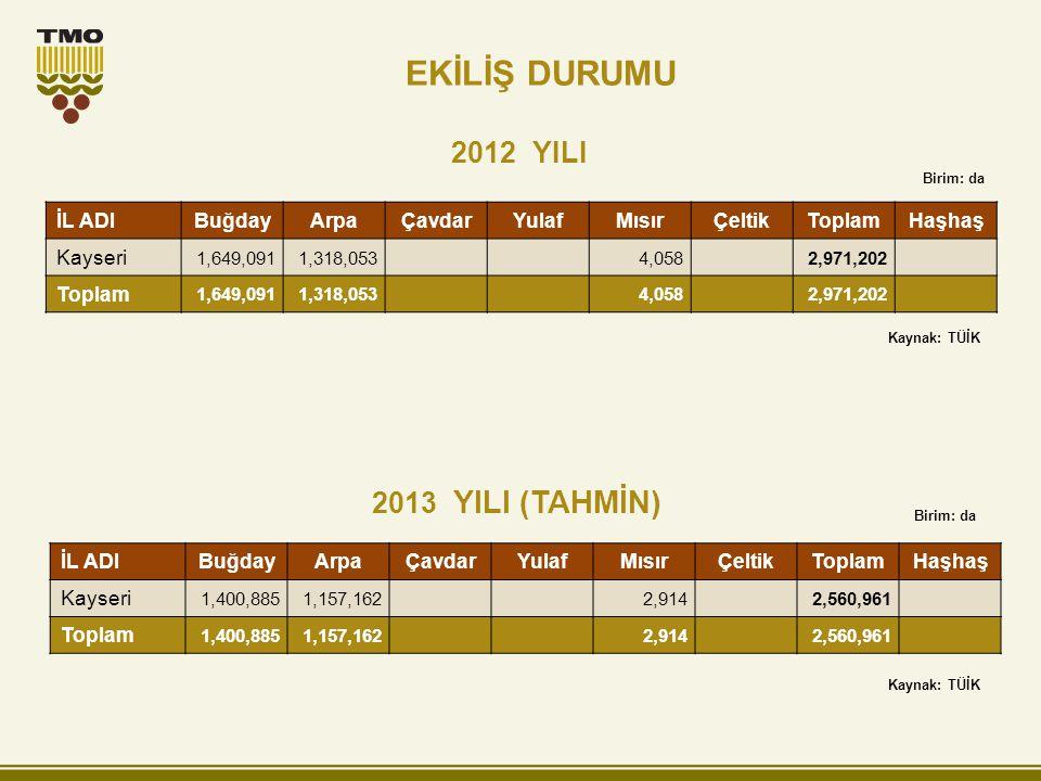 2012 YILI 2013 YILI (TAHMİN) Birim: da İL ADIBuğdayArpaÇavdarYulafMısırÇeltikToplamHaşhaş Kayseri 1,400,8851,157,1622,9142,560,961 Toplam 1,400,8851,1
