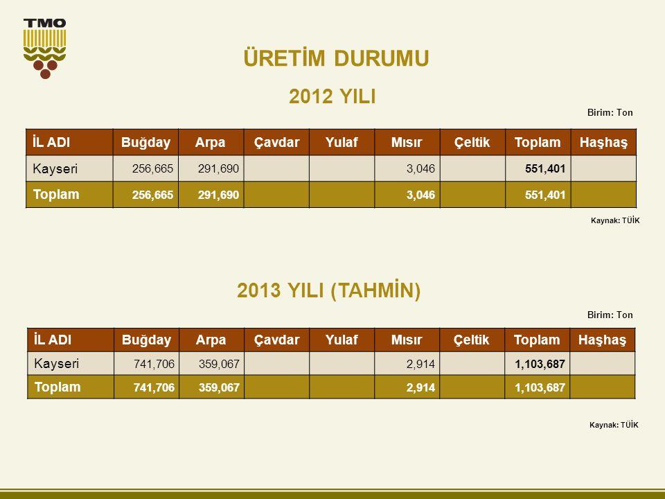 2012 YILI 2013 YILI (TAHMİN) Birim: Ton İL ADIBuğdayArpaÇavdarYulafMısırÇeltikToplamHaşhaş Kayseri 741,706359,0672,9141,103,687 Toplam 741,706359,0672