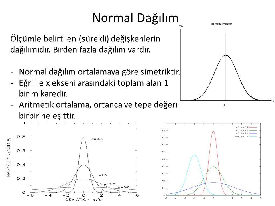 Normal Dağılım Ölçümle belirtilen (sürekli) değişkenlerin dağılımıdır. Birden fazla dağılım vardır. -Normal dağılım ortalamaya göre simetriktir. -Eğri