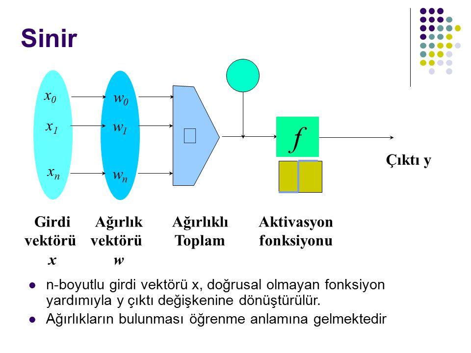 Sinir kk - f Ağırlıklı Toplam Girdi vektörü x Çıktı y Aktivasyon fonksiyonu Ağırlık vektörü w  w0w0 w1w1 wnwn x0x0 x1x1 xnxn