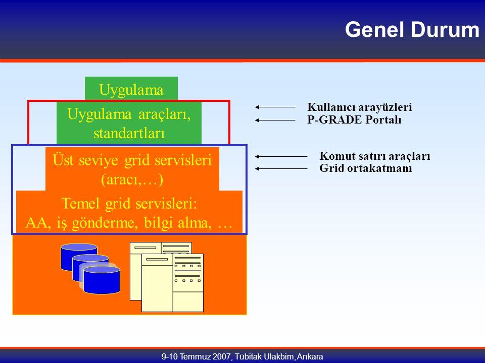 9-10 Temmuz 2007, Tübitak Ulakbim, Ankara Genel Durum Temel grid servisleri: AA, iş gönderme, bilgi alma, … Üst seviye grid servisleri (aracı,…) Uygulama araçları, standartları Uygulama Grid ortakatmanı Komut satırı araçları P-GRADE Portalı Kullanıcı arayüzleri