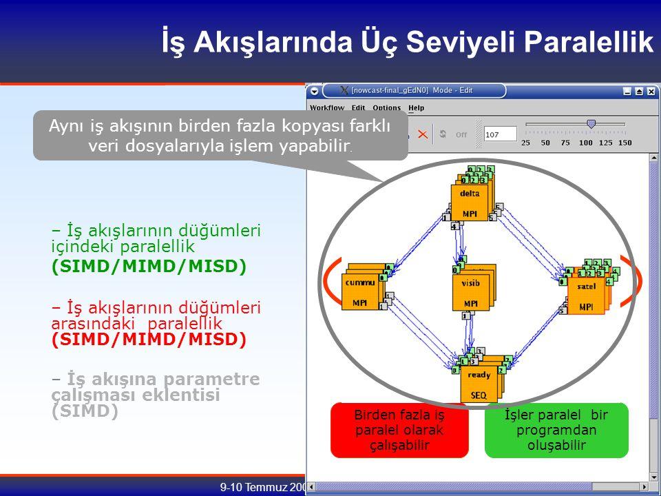 9-10 Temmuz 2007, Tübitak Ulakbim, Ankara İşler paralel bir programdan oluşabilir – İş akışlarının düğümleri içindeki paralellik (SIMD/MIMD/MISD) – İş akışlarının düğümleri arasındaki paralellik (SIMD/MIMD/MISD) Birden fazla iş paralel olarak çalışabilir – İş akışına parametre çalışması eklentisi (SIMD) Aynı iş akışının birden fazla kopyası farklı veri dosyalarıyla işlem yapabilir.