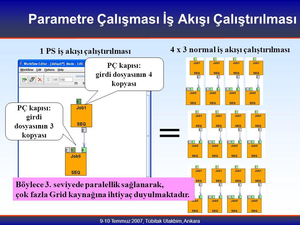 9-10 Temmuz 2007, Tübitak Ulakbim, Ankara Parametre Çalışması İş Akışı Çalıştırılması PÇ kapısı: girdi dosyasının 4 kopyası PÇ kapısı: girdi dosyasının 3 kopyası 1 PS iş akışı çalıştırılması = 4 x 3 normal iş akışı çalıştırılması Böylece 3.