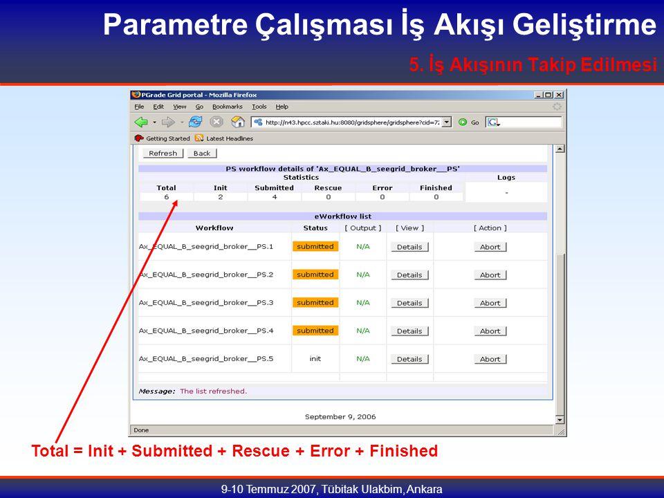 9-10 Temmuz 2007, Tübitak Ulakbim, Ankara Parametre Çalışması İş Akışı Geliştirme 5.