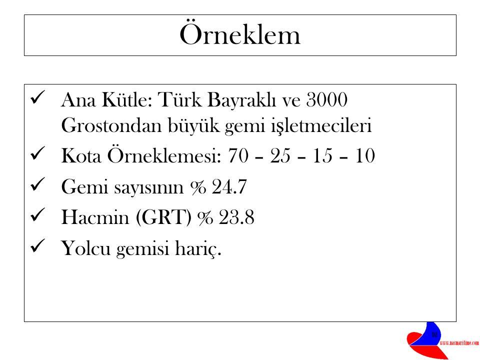 Örneklem Ana Kütle: Türk Bayraklı ve 3000 Grostondan büyük gemi i ş letmecileri Kota Örneklemesi: 70 – 25 – 15 – 10 Gemi sayısının % 24.7 Hacmin (GRT) % 23.8 Yolcu gemisi hariç.
