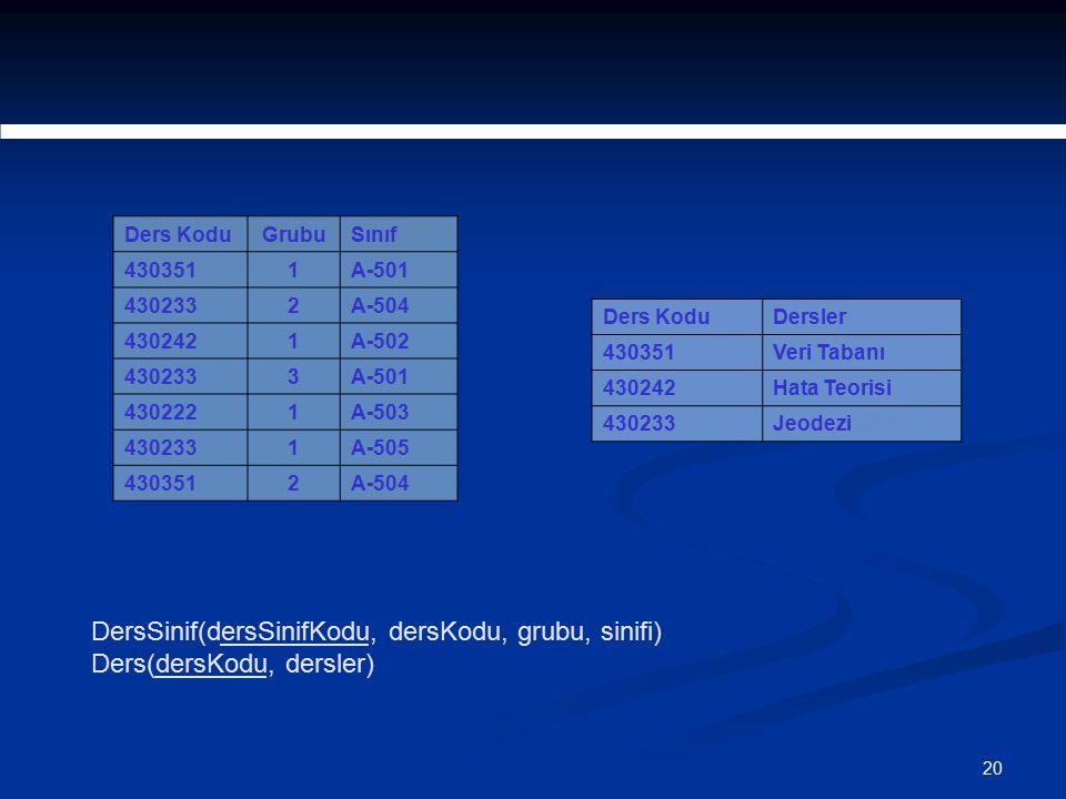 20 Ders KoduGrubuSınıf 4303511A-501 4302332A-504 4302421A-502 4302333A-501 4302221A-503 4302331A-505 4303512A-504 Ders KoduDersler 430351Veri Tabanı 4
