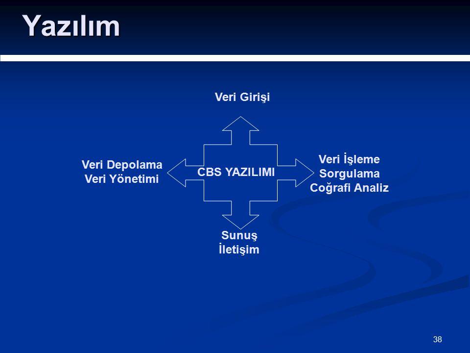 38 Yazılım CBS YAZILIMI Veri Depolama Veri Yönetimi Veri Girişi Veri İşleme Sorgulama Coğrafi Analiz Sunuş İletişim