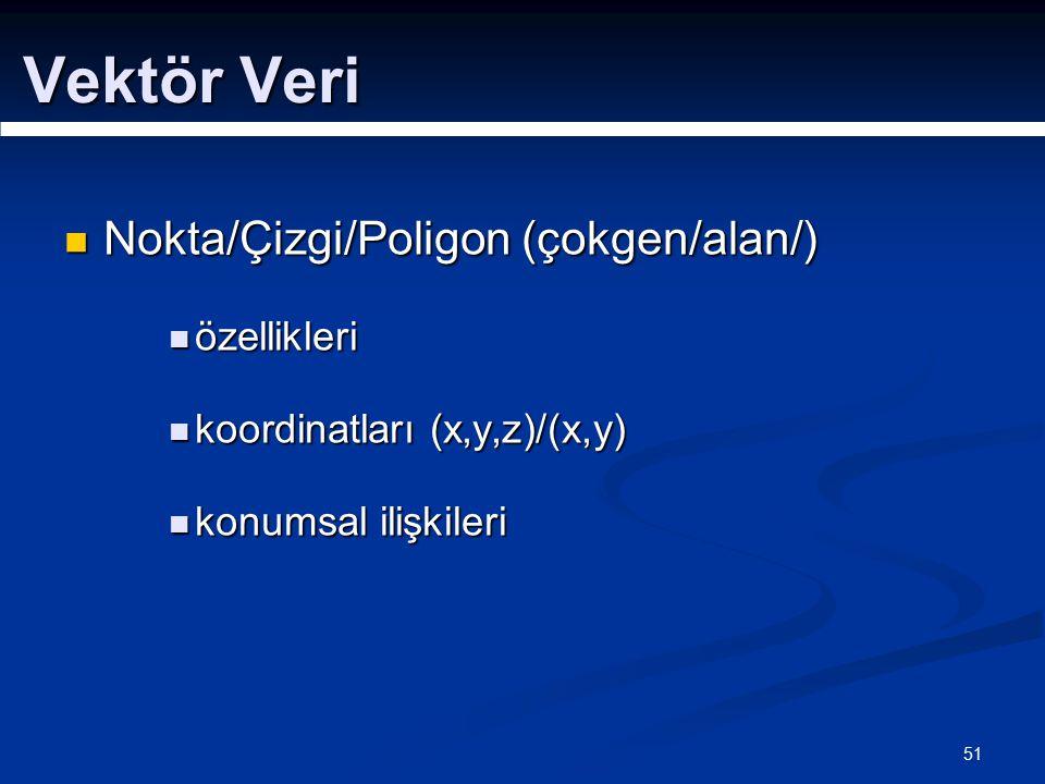 51 Vektör Veri Nokta/Çizgi/Poligon (çokgen/alan/) Nokta/Çizgi/Poligon (çokgen/alan/) özellikleri özellikleri koordinatları (x,y,z)/(x,y) koordinatları