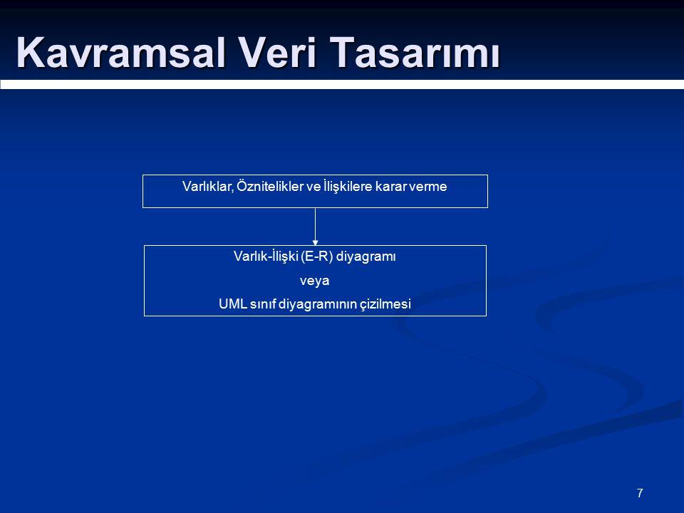 7 Kavramsal Veri Tasarımı Varlıklar, Öznitelikler ve İlişkilere karar verme Varlık-İlişki (E-R) diyagramı veya UML sınıf diyagramının çizilmesi