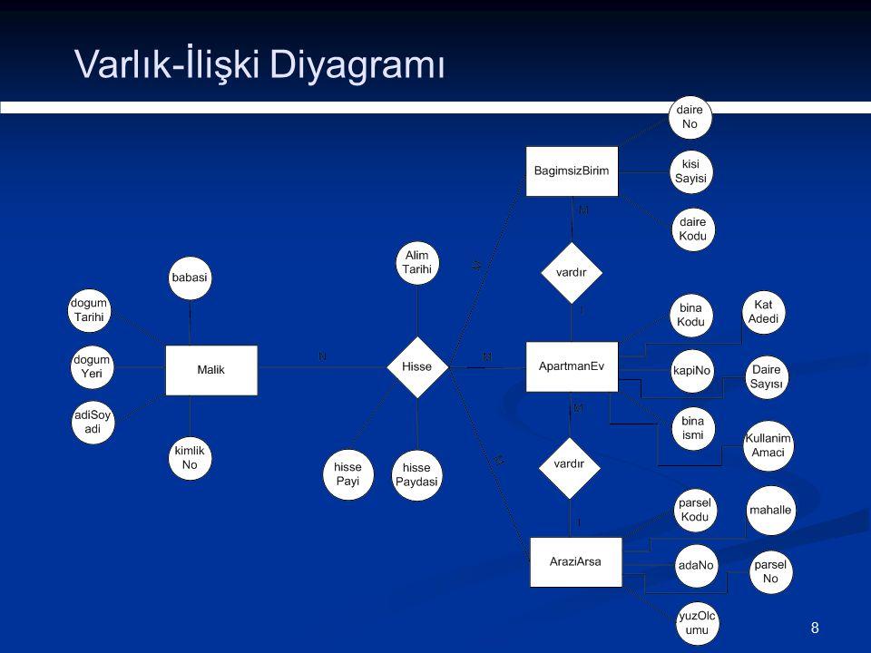 8 Varlık-İlişki Diyagramı