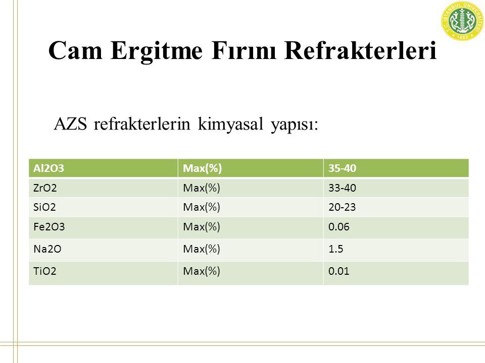 Cam Ergitme Fırını Refrakterleri Al2O3Max(%)35-40 ZrO2Max(%)33-40 SiO2Max(%)20-23 Fe2O3Max(%)0.06 Na2OMax(%)1.5 TiO2Max(%)0.01 AZS refrakterlerin kimy