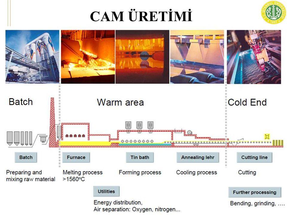 Ergitme Teknesi: Karışımın şarj edildiği ve ergitildiği ve camın konvektif (sıvının veya gazın ısınarak buharlaşması ve soğuk bölgelerde tekrar yoğunlaşması) akımlarının karışım etkisiyle homojenize edildiği arka uç kısımdaki melter (ergitici).