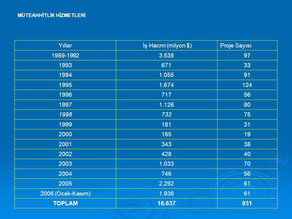 MÜTEAHHİTLİK HİZMETLERİ Yıllar İş Hacmi (milyon $)Proje Sayısı 1989-19923.53897 199367133 19941.05591 19951.674124 199671756 19971.12680 199873275 199