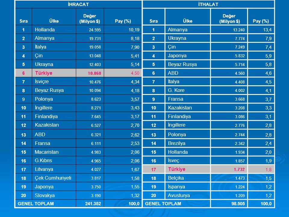 İHRACATİTHALAT SıraÜlke Değer (Milyon $)Pay (%)SıraÜlke Değer (Milyon $)Pay (%) 1 Hollanda 24.595 10,191 Almanya 13.240 13,4 2 Almanya 19.731 8,182 Uk