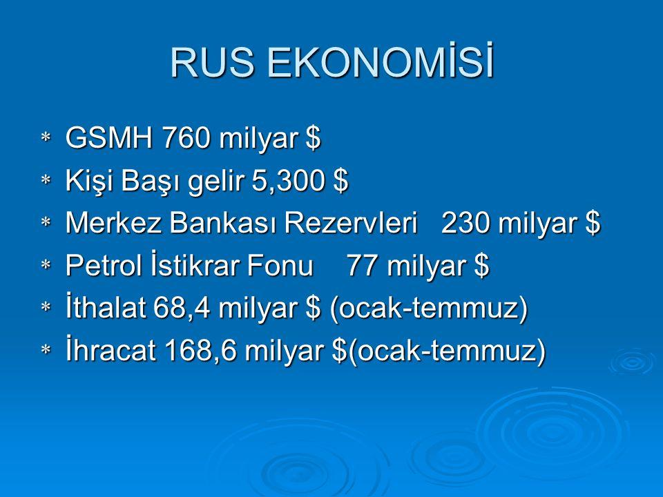 RUS EKONOMİSİ * GSMH 760 milyar $ * Kişi Başı gelir 5,300 $ * Merkez Bankası Rezervleri 230 milyar $ * Petrol İstikrar Fonu 77 milyar $ * İthalat 68,4 milyar $ (ocak-temmuz) * İhracat 168,6 milyar $(ocak-temmuz)