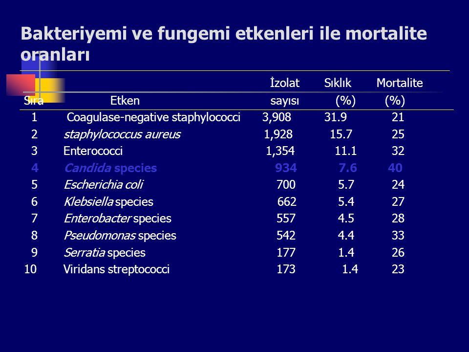 Fırsatçı mantar infeksiyonları Candidiasis Cryptococcosis Aspergillosis Zygomycosis Diğer : Trichosporonosis, fusariosis, penicillosis…… *** Doğada bulunan her mantar fırsatçı mantar infeksiyonuna neden olabilme potansiyeli taşır ***