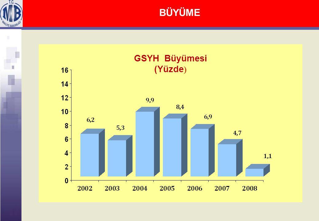 BÜYÜME GSYH Büyümesi (Yüzde )