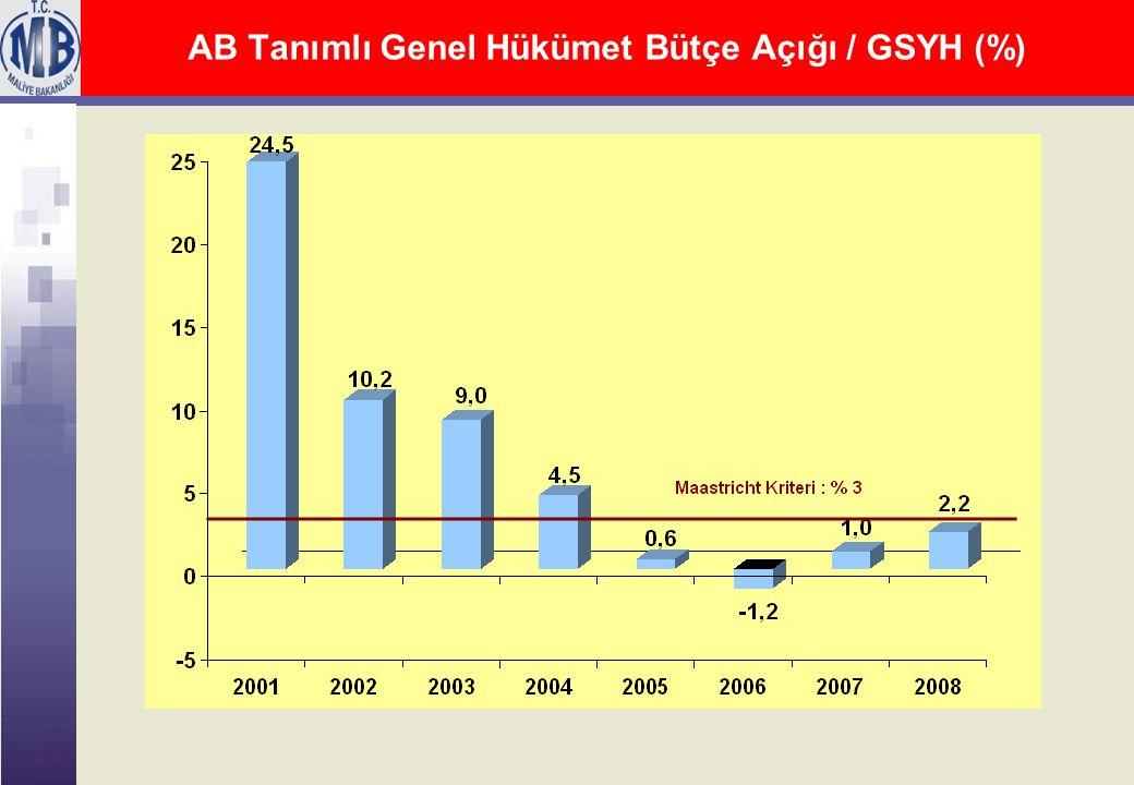 AB Tanımlı Genel Hükümet Bütçe Açığı / GSYH (%)