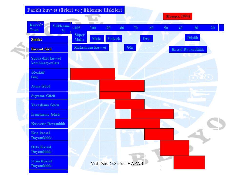 Yrd.Doç.Dr.Serkan HAZAR Kuvvet Türü Yüklenme % Şiddet Kuvvet türü Spora özel kuvvet kombinasyonları /Reaktif Güç Atma Gücü Sıçrama Gücü Yavaşlama Gücü