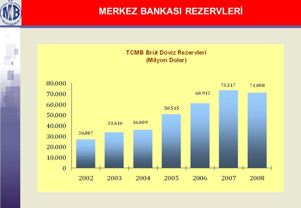 MERKEZ BANKASI REZERVLERİ