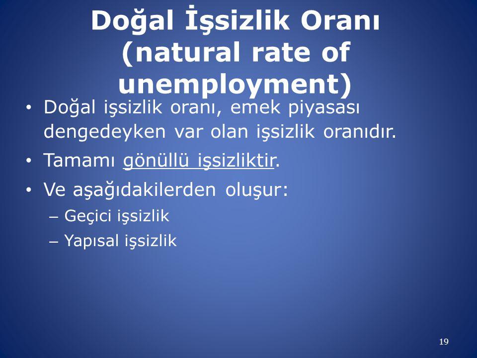Doğal İşsizlik Oranı (natural rate of unemployment) Doğal işsizlik oranı, emek piyasası dengedeyken var olan işsizlik oranıdır. Tamamı gönüllü işsizli