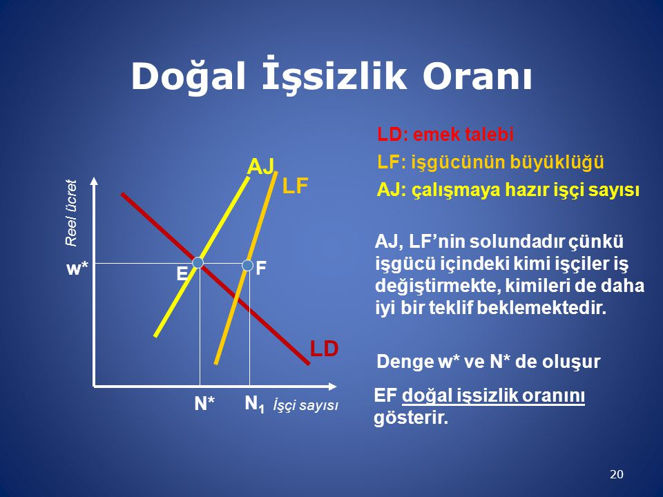 Doğal İşsizlik Oranı 20 İşçi sayısı Reel ücret LD LD: emek talebi LF LF: işgücünün büyüklüğü AJ AJ: çalışmaya hazır işçi sayısı AJ, LF'nin solundadır
