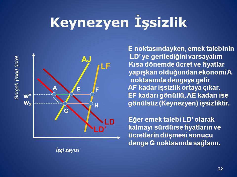 Keynezyen İşsizlik 22 İşçi sayısı Gerçek (reel) ücret LD LF AJ w* Kısa dönemde ücret ve fiyatlar yapışkan olduğundan ekonomi A noktasında dengeye geli