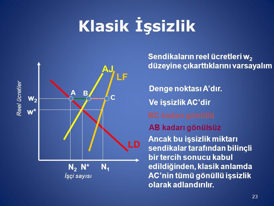 Klasik İşsizlik 23 w2w2 Sendikaların reel ücretleri w 2 düzeyine çıkarttıklarını varsayalım İşçi sayısı Reel ücretler LD LF AJ w* N* N1N1 AB kadarı gö