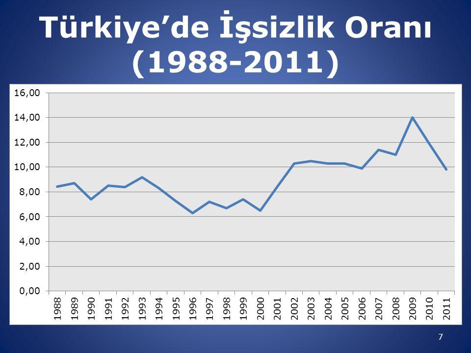 7 Türkiye'de İşsizlik Oranı (1988-2011)