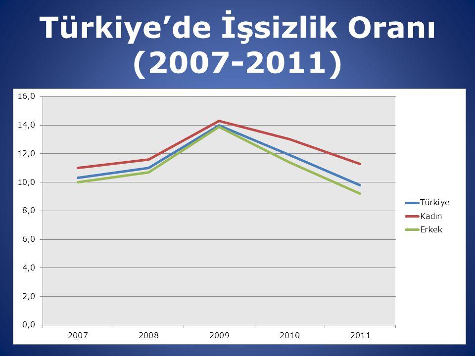 8 Türkiye'de İşsizlik Oranı (2007-2011)