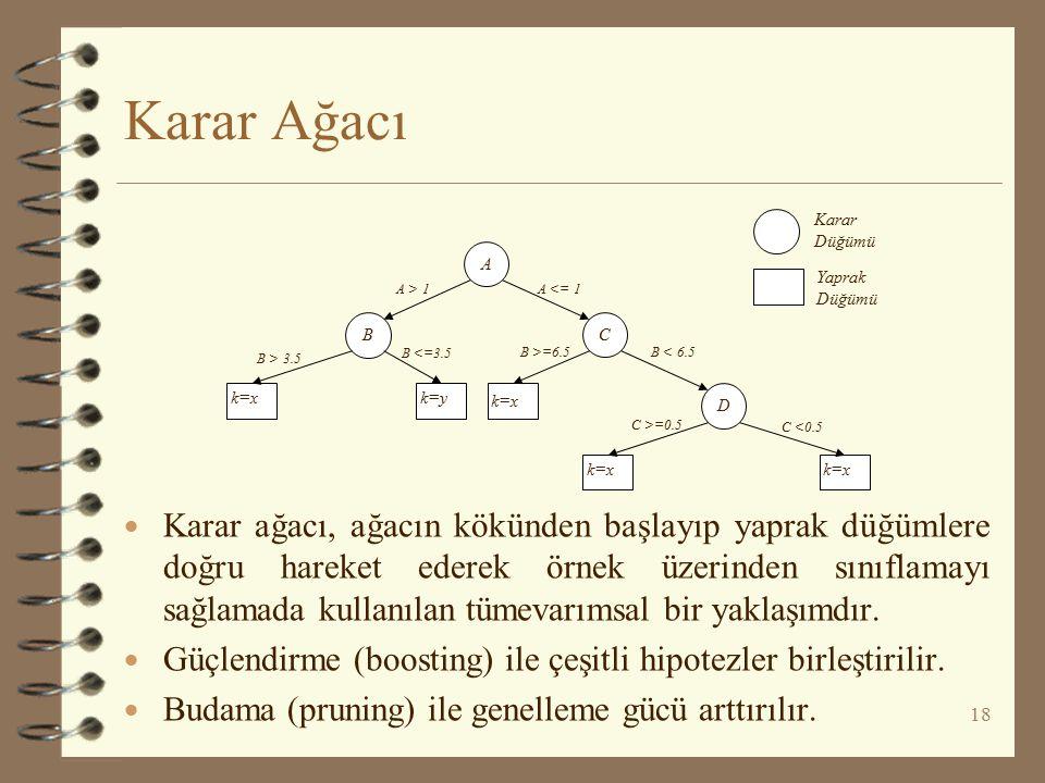 Karar Ağacı  Karar ağacı, ağacın kökünden başlayıp yaprak düğümlere doğru hareket ederek örnek üzerinden sınıflamayı sağlamada kullanılan tümevarımsa