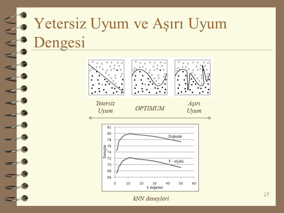 Yetersiz Uyum ve Aşırı Uyum Dengesi 25 Yetersiz Uyum Aşırı Uyum OPTIMUM kNN deneyleri