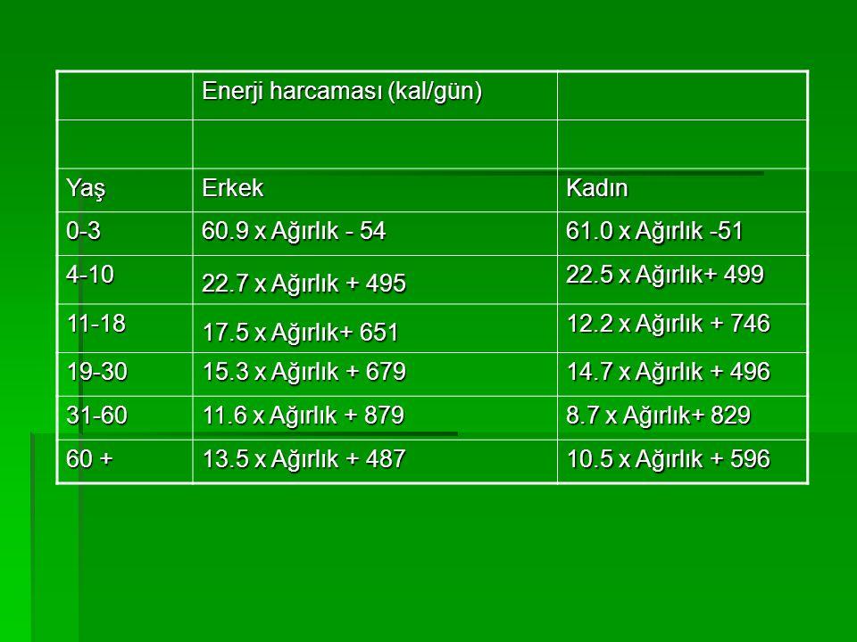 Enerji harcaması (kal/gün) YaşErkekKadın 0-3 60.9 x Ağırlık - 54 61.0 x Ağırlık -51 4-10 22.7 x Ağırlık + 495 22.5 x Ağırlık+ 499 11-18 17.5 x Ağırlık