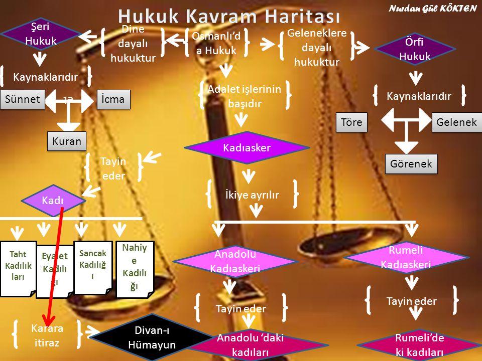 Osmanlı'd a Hukuk Geleneklere dayalı hukuktur Örfi Hukuk Kaynaklarıdır Gelenek Görenek Töre Dine dayalı hukuktur Şeri Hukuk Kaynaklarıdır et İcma Sünn