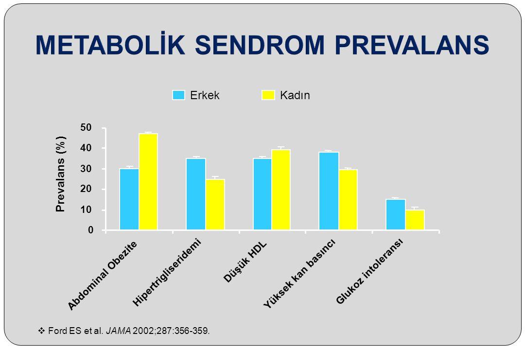 Prevalans (%) 0 10 20 30 40 50 Abdominal Obezite Hipertrigliseridemi Düşük HDL Yüksek kan basıncı Glukoz intoleransı ErkekKadın  Ford ES et al. JAMA
