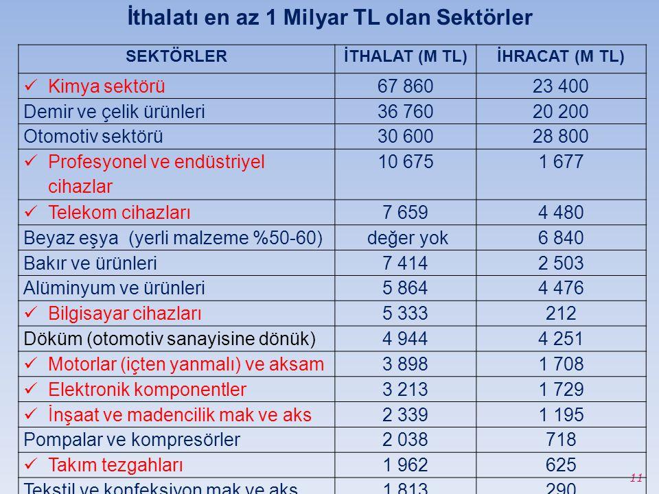 İthalatı en az 1 Milyar TL olan Sektörler 11 SEKTÖRLERİTHALAT (M TL)İHRACAT (M TL) Kimya sektörü67 86023 400 Demir ve çelik ürünleri36 76020 200 Otomo