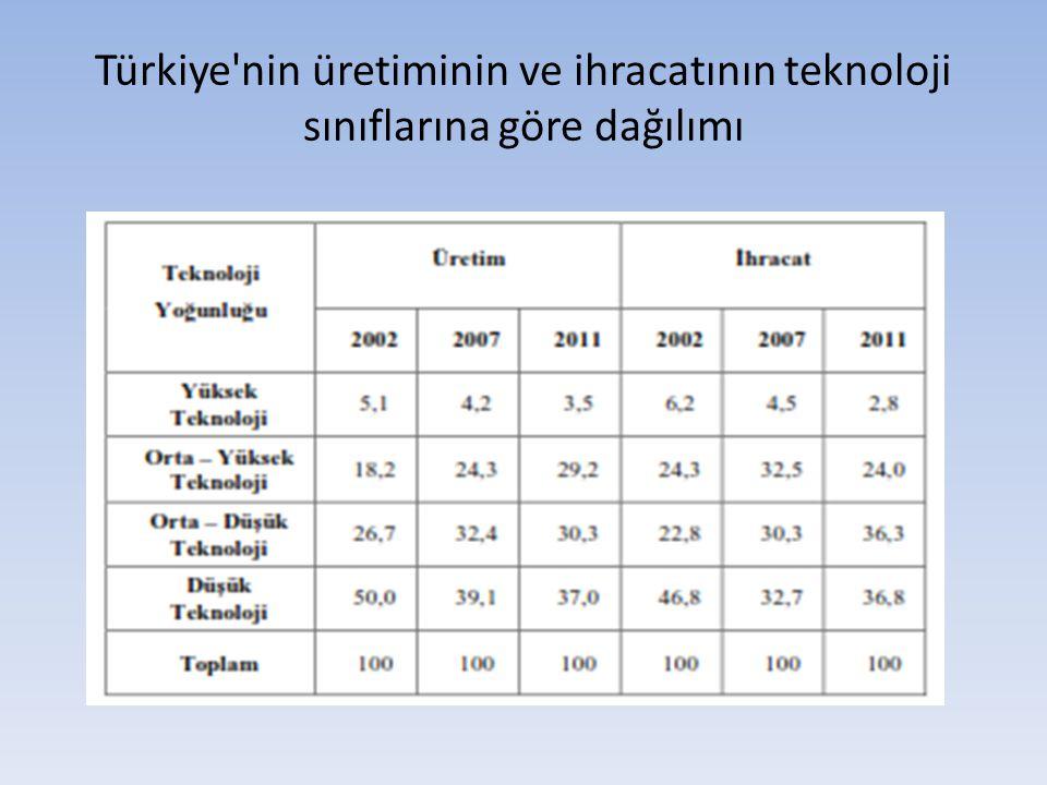 Türkiye'nin üretiminin ve ihracatının teknoloji sınıflarına göre dağılımı
