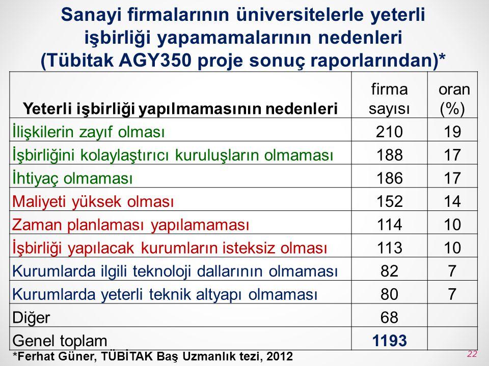 Sanayi firmalarının üniversitelerle yeterli işbirliği yapamamalarının nedenleri (Tübitak AGY350 proje sonuç raporlarından)* Yeterli işbirliği yapılmam