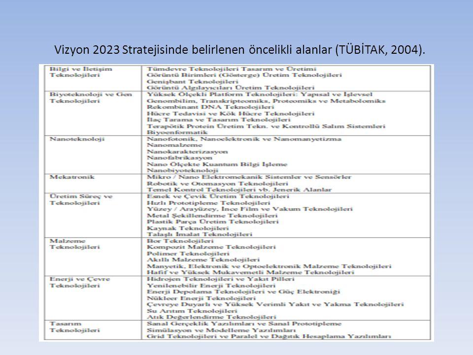 Türkiye'nin Öncelikli Araştırma Alanları (Genel çerçeve) -enformatik -esnek üretim/esnek otomasyon -uzay ve havacılık teknolojileri -gen mühendisliği/biyoteknoloji -ileri malzeme teknolojileri -çevreye duyarlı teknolojiler -tasarım teknolojileri